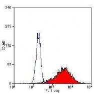 GTX39774 - S100A9 / Calgranulin-B / MRP14