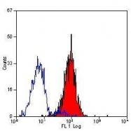 GTX42516 - CD102 / ICAM2