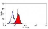 GTX43128 - CD274 / PDL1