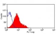 GTX43651 - CD274 / PDL1