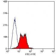 GTX75615 - CD29 / Integrin beta-1
