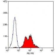GTX75618 - CD29 / Integrin beta-1