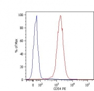 GTX78389 - CD54 / ICAM1