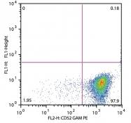 GTX80134 - CD52 / CAMPATH-1
