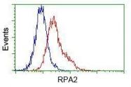 GTX83688 - RPA2