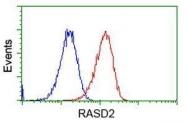 GTX83722 - RASD2 / TEM2