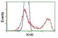 GTX84274 - Ketohexokinase