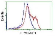 GTX84563 - EPM2AIP1