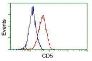 GTX84709 - CD5
