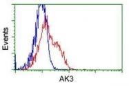 GTX84930 - Adenylate kinase 3 (AK3)