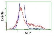 GTX84948 - Alpha-fetoprotein / AFP