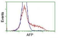 GTX84950 - Alpha-fetoprotein / AFP