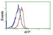 GTX84954 - Alpha-fetoprotein / AFP