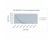 IQ393 - PTH Receptor 1